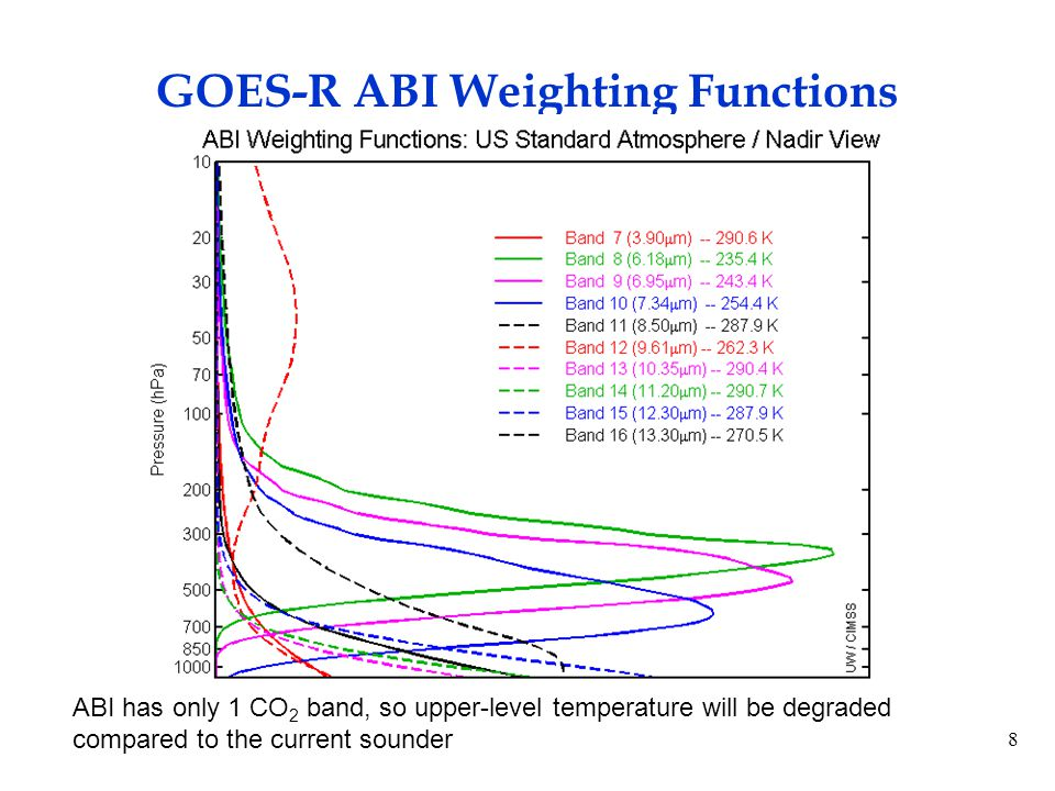 19 The ABI can provide continuity of current Sounder products — Operational products — ProductTemporal /Latency SpatialAccuracyOverallComments RadiancesABI ~ 20X fasterComparable (when averaged) Comparable Only 1 CO2 band on ABI (18 vs 10 IR) TPW/LI Skin Temp ABI ~ 20X fasterComparable (when averaged) Sounder more precise Comparable ProfilesABI ~ 20X fasterComparable (when averaged) Sounder more precise ComparableWorse upper-level T and lower-level moisture ABI better than N Sounder ABI comparable to N Sounder ABI worse than N Sounder, but acceptable ABI worse than N Sounder, unacceptable - For continuity only (Slide from Tim Schmit)