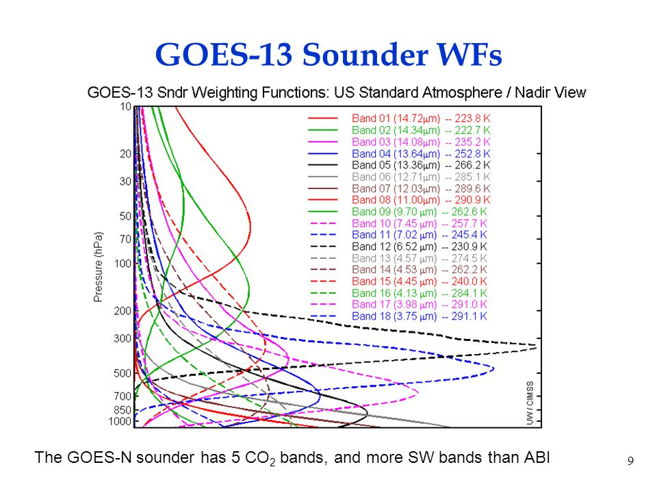20 Much improved spatial coverage (and hence total product latency) with ABI over the current Sounder Current GOES Sounder coverage in one hour CIMSS ABI in 5 minutes Cloud Top Pressure