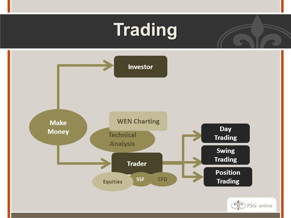 Make Money Investor Trader Technical Analysis WEN Charting Position Trading Day Trading SSF Equities CFD Trading Swing Trading