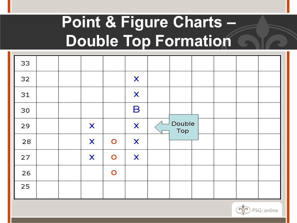 Point & Figure Charts – Double Top Formation