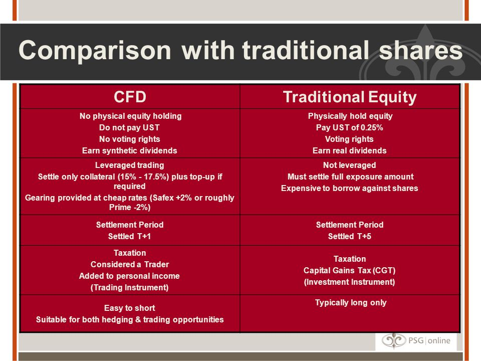 Comparison with traditional shares CFDTraditional Equity No physical equity holding Do not pay UST No voting rights Earn synthetic dividends Physically hold equity Pay UST of 0.25% Voting rights Earn real dividends Leveraged trading Settle only collateral (15% - 17.5%) plus top-up if required Gearing provided at cheap rates (Safex +2% or roughly Prime -2%) Not leveraged Must settle full exposure amount Expensive to borrow against shares Settlement Period Settled T+1 Settlement Period Settled T+5 Taxation Considered a Trader Added to personal income (Trading Instrument) Taxation Capital Gains Tax (CGT) (Investment Instrument) Easy to short Suitable for both hedging & trading opportunities Typically long only