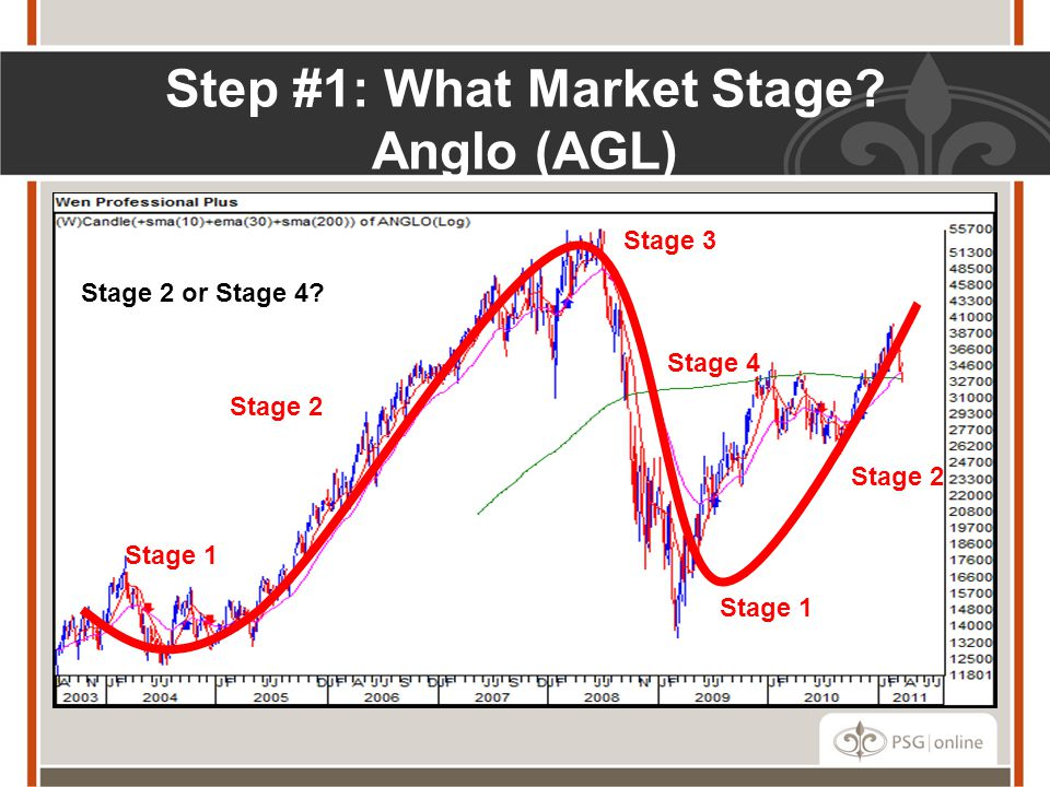 Step #1: What Market Stage.Anglo (AGL) Stage 2 or Stage 4.