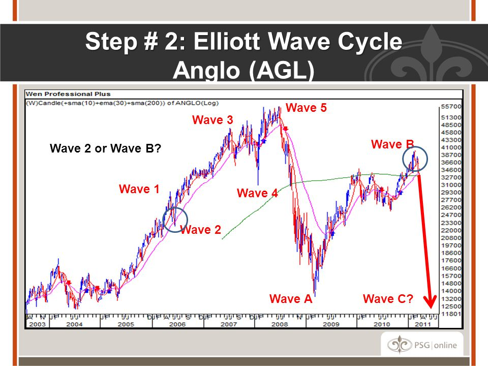 Step # 2: Elliott Wave Cycle Step # 2: Elliott Wave Cycle Anglo (AGL) Wave 2 or Wave B? Wave 1 Wave 3 Wave 4 Wave 2 Wave A Wave B Wave 5 Wave C?