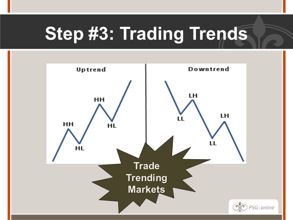 Step #3: Trading Trends Trade Trending Markets
