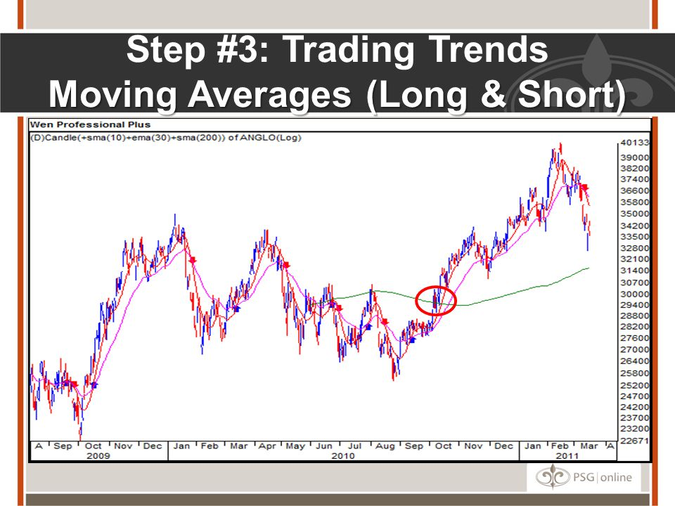 Moving Averages (Long & Short) Step #3: Trading Trends Moving Averages (Long & Short)