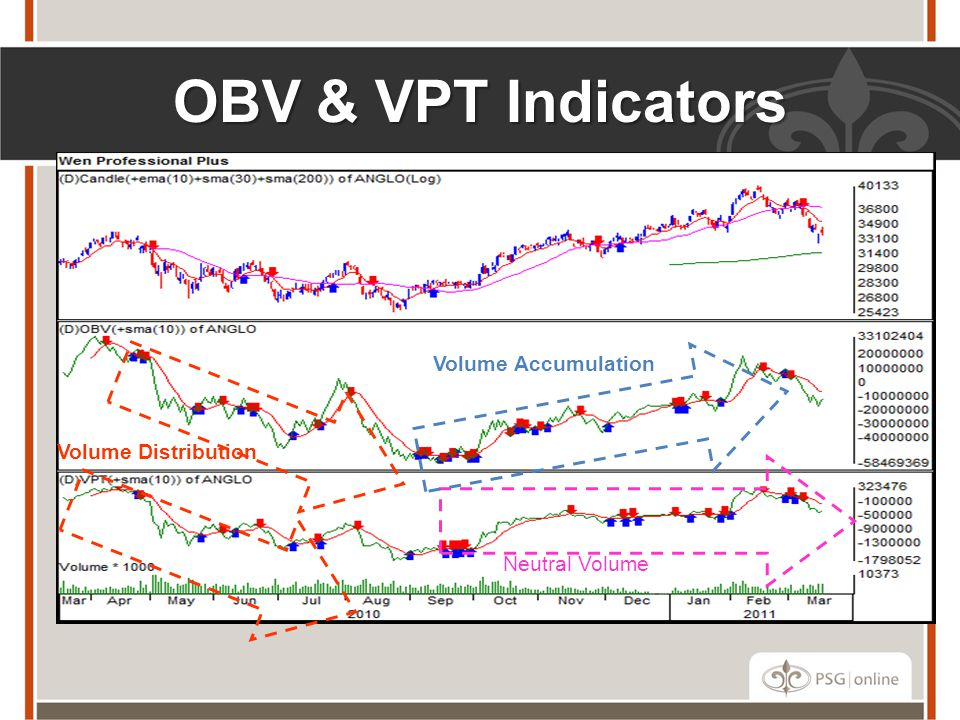 OBV & VPT Indicators Volume Distribution Neutral Volume Volume Accumulation