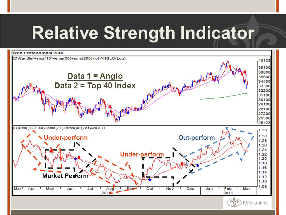 Relative Strength Indicator Under-perform Data 1 = Anglo Data 2 = Top 40 Index Market Perform Out-performUnder-perform