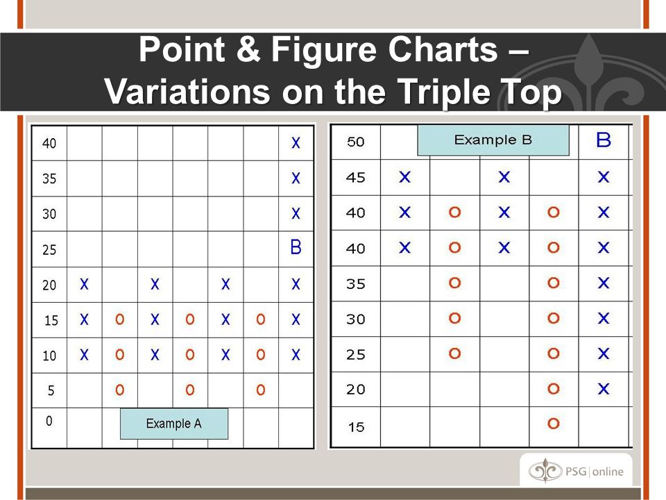 – Variations on the Triple Top Point & Figure Charts – Variations on the Triple Top