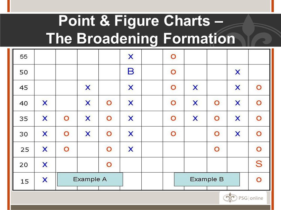 – The Broadening Formation Point & Figure Charts – The Broadening Formation