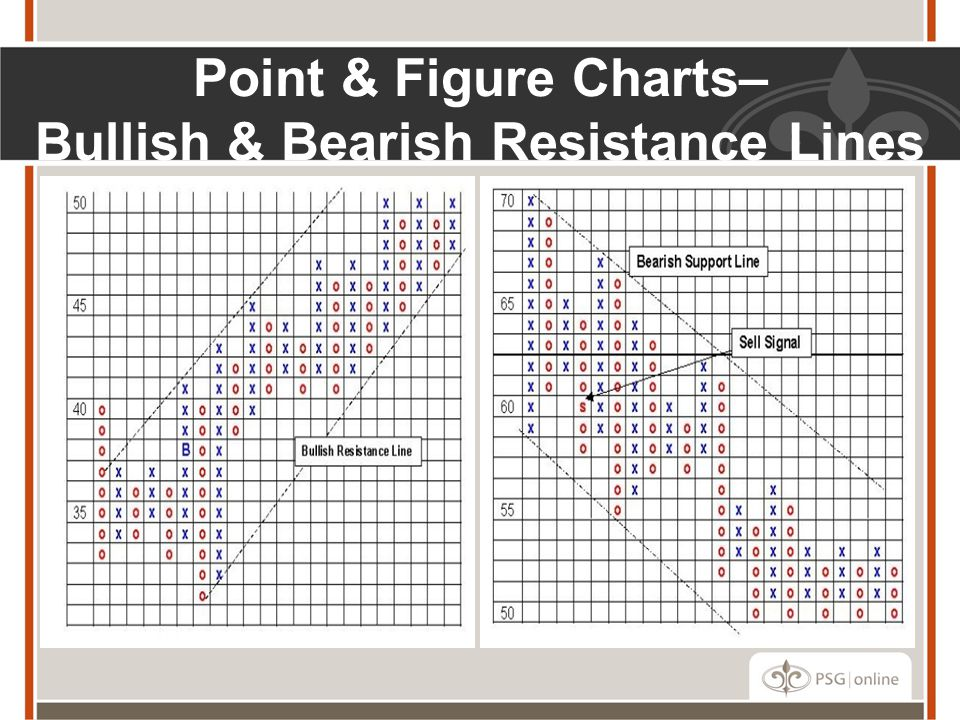 Point & Figure Charts– Bullish & Bearish Resistance Lines