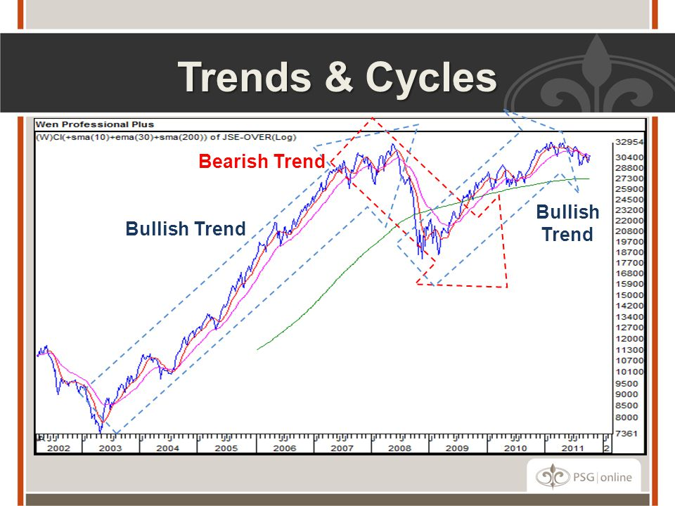 Trends & Cycles Bullish Trend Bearish Trend Bullish Trend