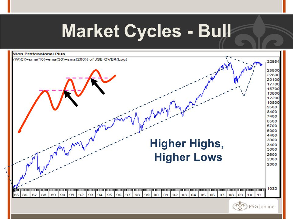 Market Cycles - Bull Higher Highs, Higher Lows