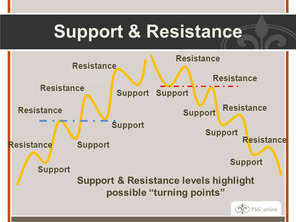 Support & Resistance Resistance Support Resistance Support Resistance Support & Resistance levels highlight possible turning points Support Resistance Support