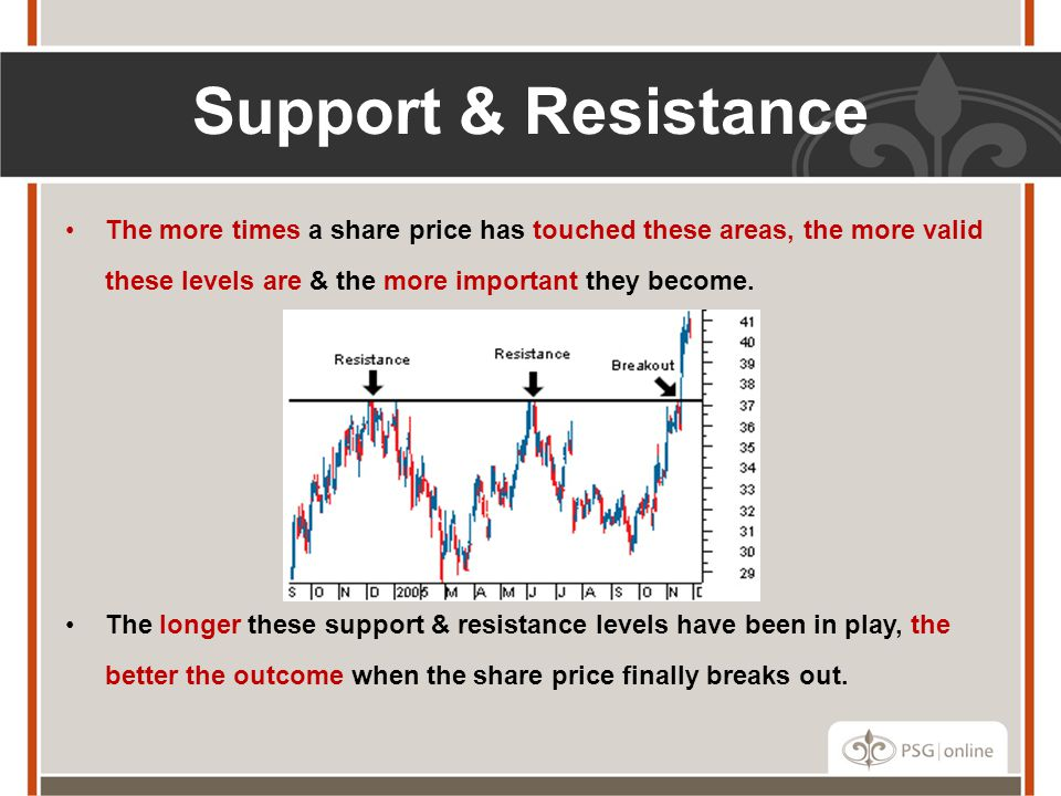 Support & Resistance The more times a share price has touched these areas, the more valid these levels are & the more important they become.