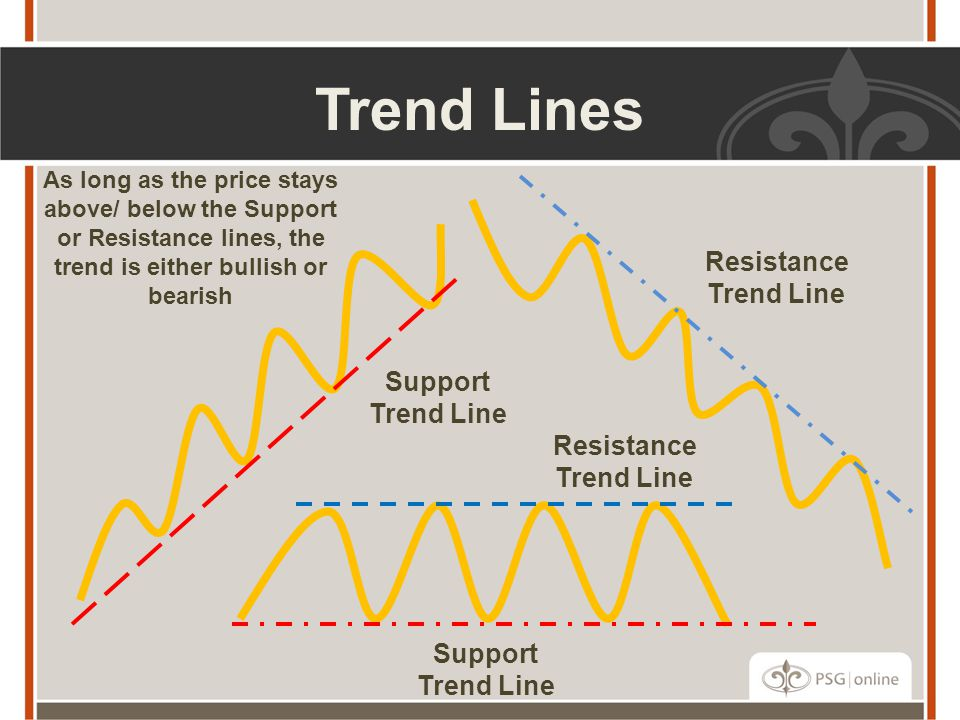 Trend Lines Support Trend Line Resistance Trend Line Support Trend Line Resistance Trend Line As long as the price stays above/ below the Support or Resistance lines, the trend is either bullish or bearish