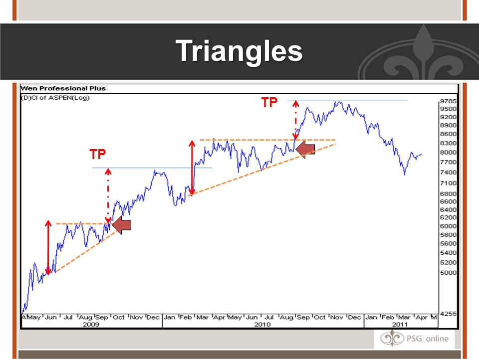 Triangles TP