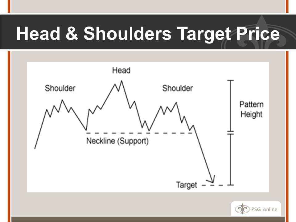 Head & Shoulders Target Price