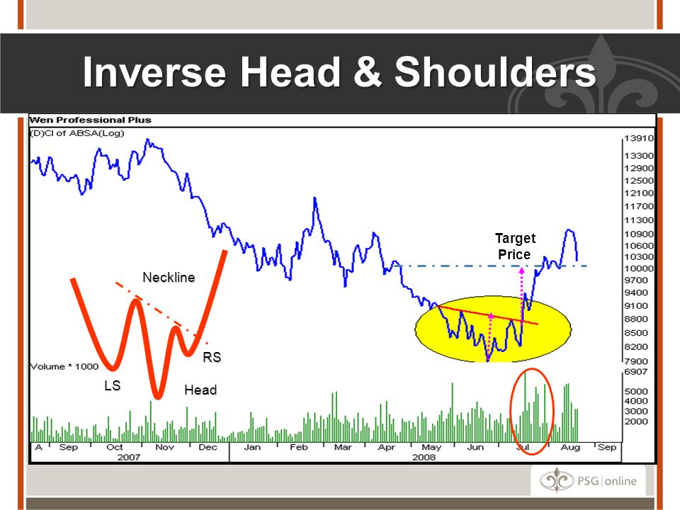Inverse Head & Shoulders LS Neckline Head RS Target Price