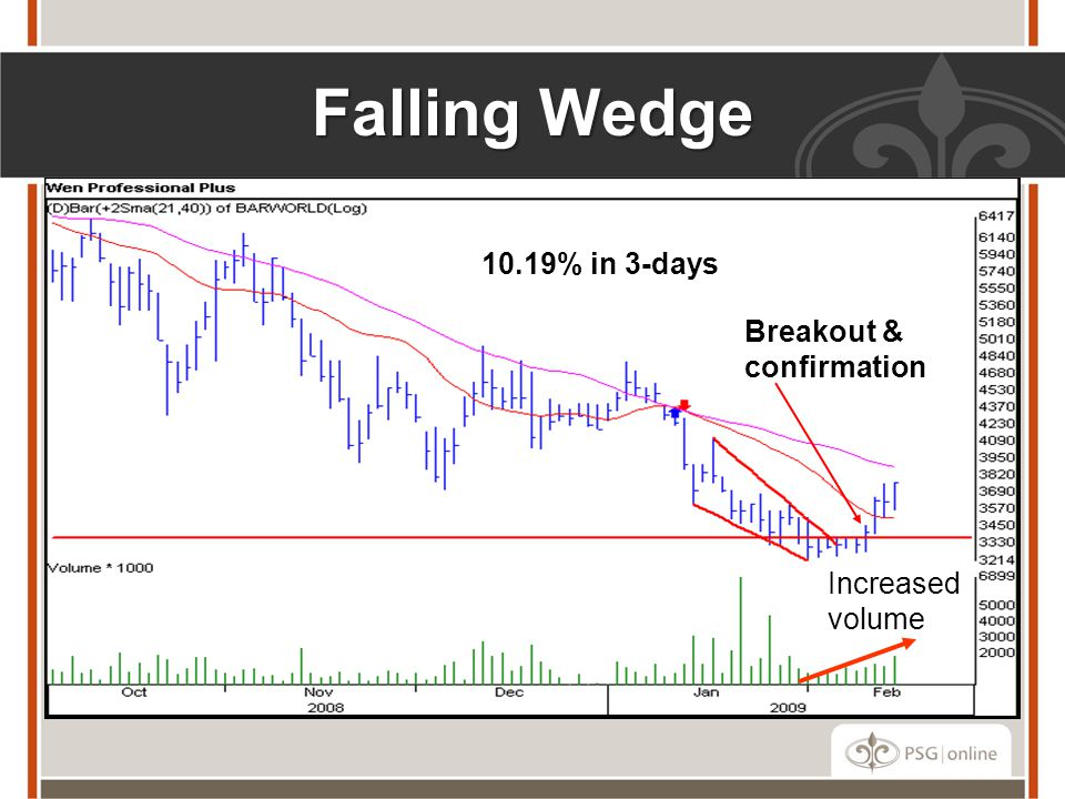 Falling Wedge Breakout & confirmation 10.19% in 3-days Increased volume