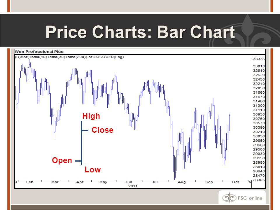 Price Charts: Bar Chart High Close Low Open