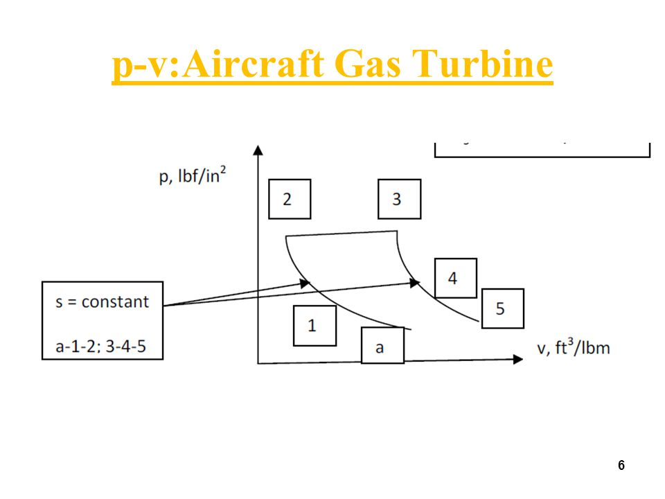 6 p-v:Aircraft Gas Turbine