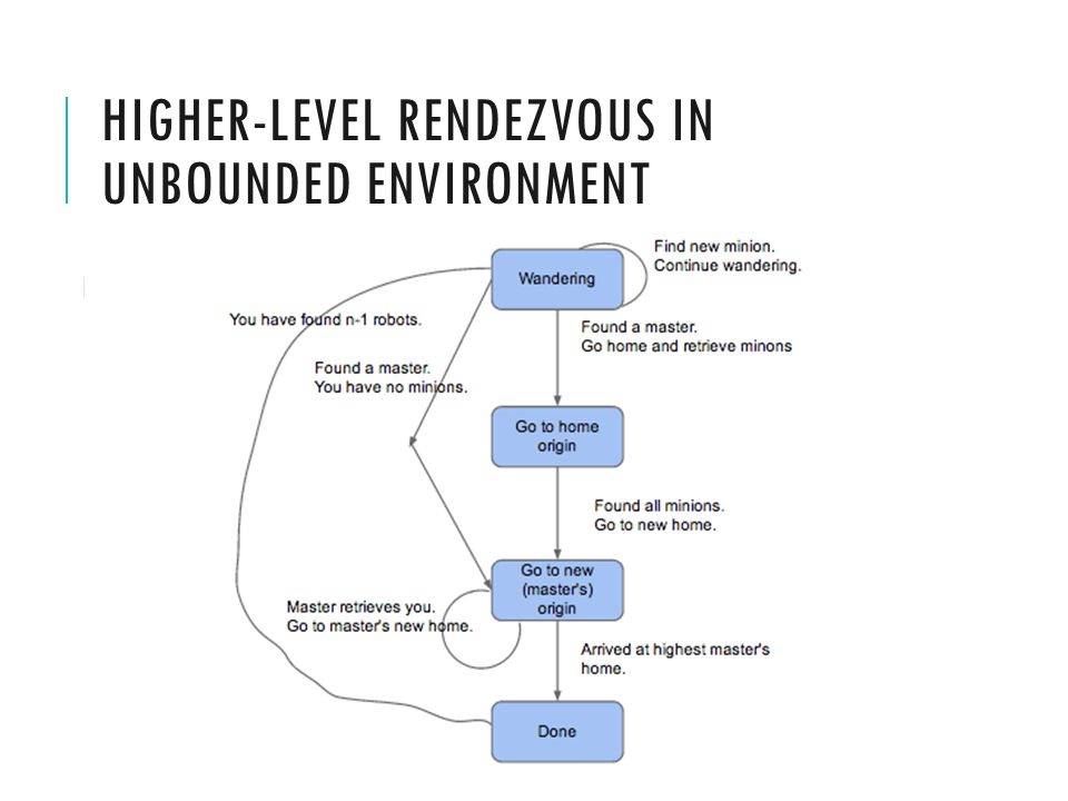 HIGHER-LEVEL RENDEZVOUS IN UNBOUNDED ENVIRONMENT