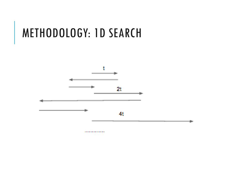 METHODOLOGY: 1D SEARCH