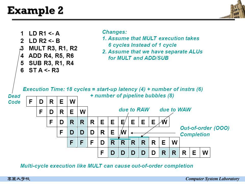 Example 2 1 LD R1 <- A 2 LD R2 <- B 3 MULT R3, R1, R2 4 ADD R4, R5, R6 5 SUB R3, R1, R4 6 ST A <- R3 FDREW FDREW FDRRR FDDDR RRFDR Changes: 1.