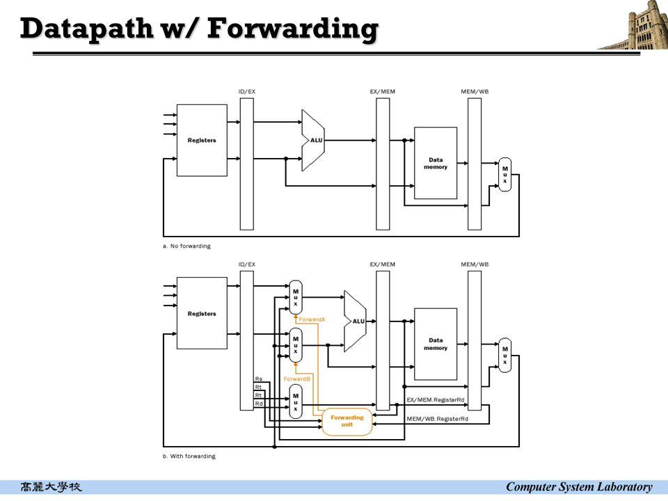 Datapath w/ Forwarding