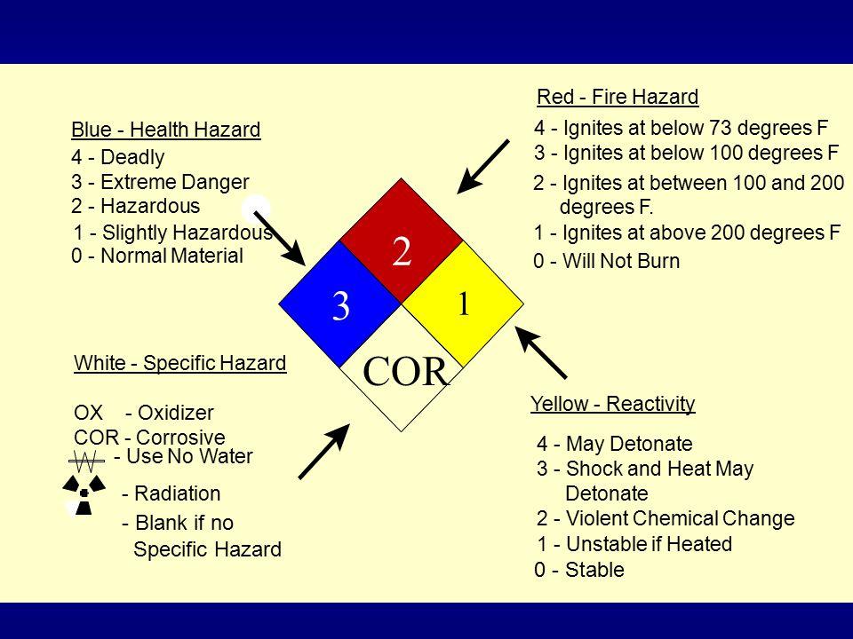 4/14/2015R-4, File: Hazcom-R4.ppt40 NFPA Color White - Specific Hazards OX = Oxidizer COR = Corrosive W = Use No Water Alk = Alkali Acid Radiation