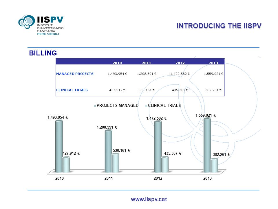 www.iispv.cat INTRODUCING THE IISPV 2010201120122013 MANAGED PROJECTS1.493.954 €1.208.591 €1.472.582 €1.559.021 € CLINICAL TRIALS427.912 €530.161 €435.367 €382.261 € BILLING