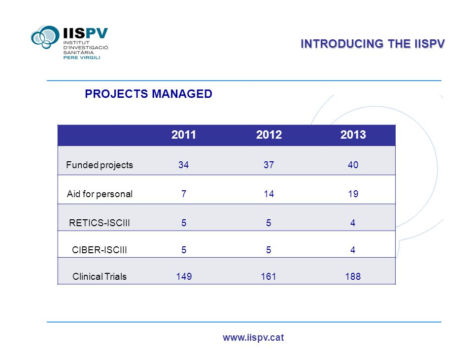 www.iispv.cat INTRODUCING THE IISPV 201120122013 Funded projects343740 Aid for personal71419 RETICS-ISCIII554 CIBER-ISCIII554 Clinical Trials149161188 PROJECTS MANAGED