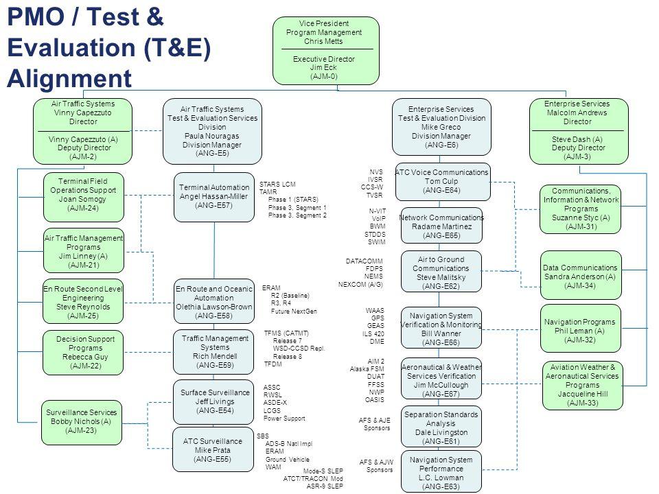 PMO / Test & Evaluation (T&E) Alignment Vice President Program Management Chris Metts Executive Director Jim Eck (AJM-0) Enterprise Services Malcolm A