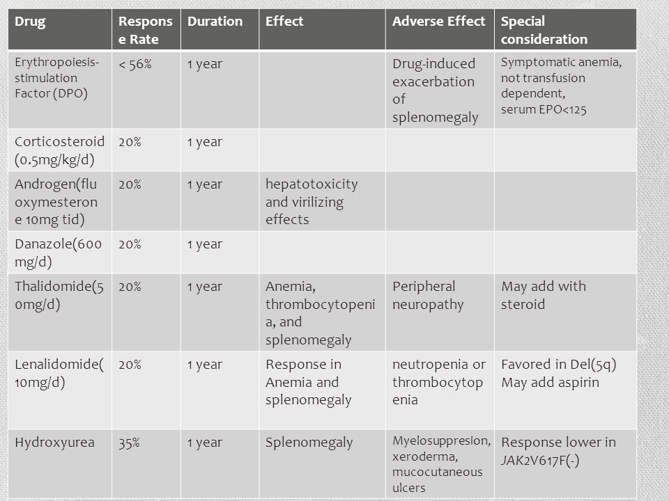 DrugRespons e Rate DurationEffectAdverse EffectSpecial consideration Erythropoiesis- stimulation Factor (DPO) < 56%1 yearDrug-induced exacerbation of splenomegaly Symptomatic anemia, not transfusion dependent, serum EPO<125 Corticosteroid (0.5mg/kg/d) 20%1 year Androgen(flu oxymesteron e 10mg tid) 20%1 yearhepatotoxicity and virilizing effects Danazole(600 mg/d) 20%1 year Thalidomide(5 0mg/d) 20%1 yearAnemia, thrombocytopeni a, and splenomegaly Peripheral neuropathy May add with steroid Lenalidomide( 10mg/d) 20%1 yearResponse in Anemia and splenomegaly neutropenia or thrombocytop enia Favored in Del(5q) May add aspirin Hydroxyurea35%1 yearSplenomegaly Myelosuppresion, xeroderma, mucocutaneous ulcers Response lower in JAK2V617F(-)