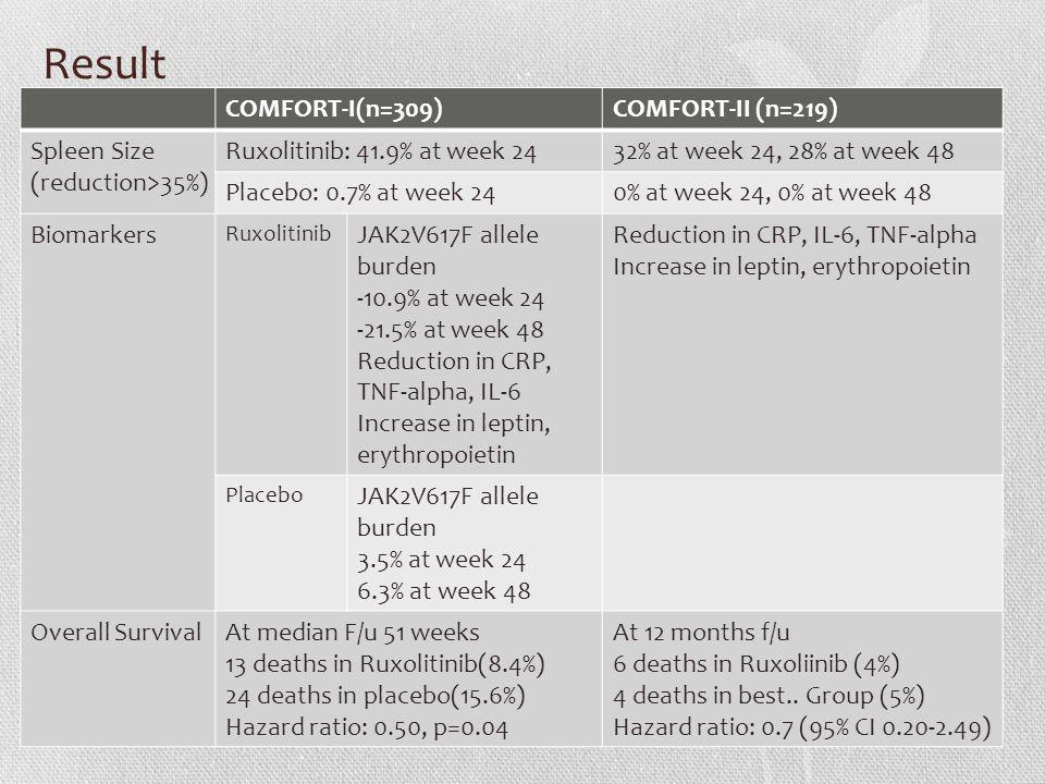 Result COMFORT-I(n=309)COMFORT-II (n=219) Spleen Size (reduction>35%) Ruxolitinib: 41.9% at week 2432% at week 24, 28% at week 48 Placebo: 0.7% at week 240% at week 24, 0% at week 48 Biomarkers Ruxolitinib JAK2V617F allele burden -10.9% at week 24 -21.5% at week 48 Reduction in CRP, TNF-alpha, IL-6 Increase in leptin, erythropoietin Reduction in CRP, IL-6, TNF-alpha Increase in leptin, erythropoietin Placebo JAK2V617F allele burden 3.5% at week 24 6.3% at week 48 Overall SurvivalAt median F/u 51 weeks 13 deaths in Ruxolitinib(8.4%) 24 deaths in placebo(15.6%) Hazard ratio: 0.50, p=0.04 At 12 months f/u 6 deaths in Ruxoliinib (4%) 4 deaths in best..