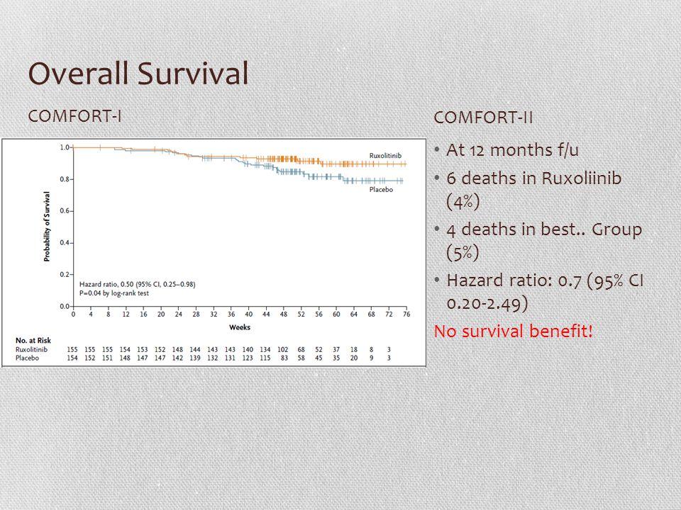 Overall Survival At 12 months f/u 6 deaths in Ruxoliinib (4%) 4 deaths in best..