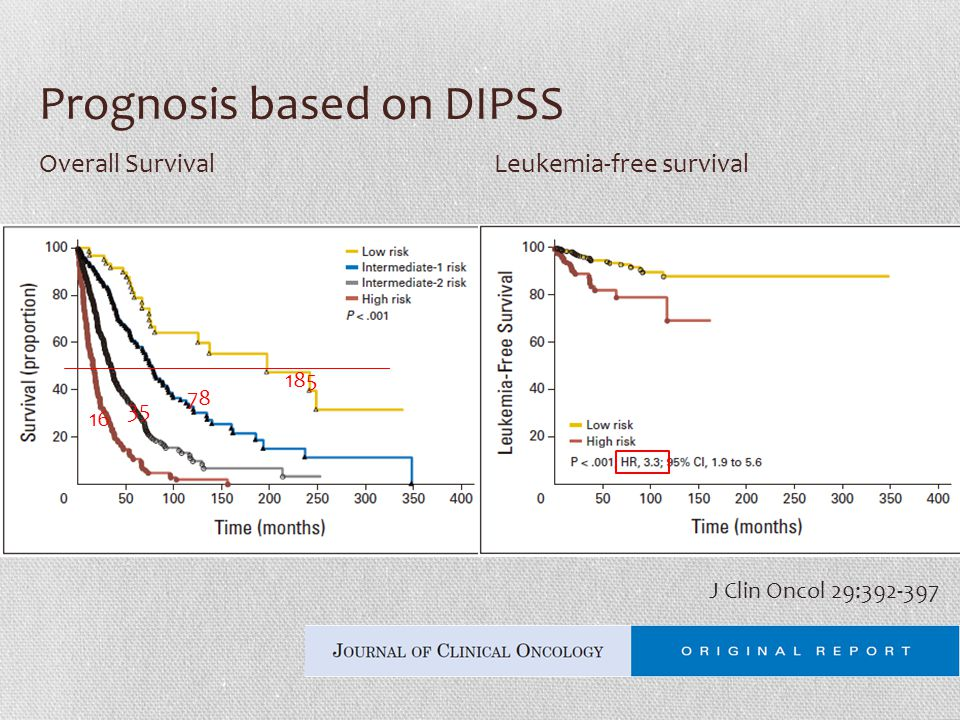 Prognosis based on DIPSS Overall SurvivalLeukemia-free survival 185 78 35 16 J Clin Oncol 29:392-397