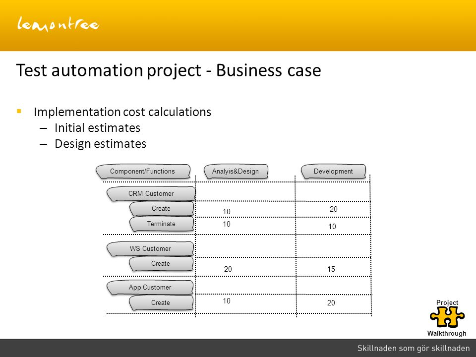 Test automation project - Business case Walkthrough Project Technology Mixed Yes 5% Create Maintenance Reusability Simple TC Complex TC Framework Test data Integrations Selection Value New  Implementation cost calculations – Initial estimates – Design estimates CRM Customer Create Terminate WS Customer Create App Customer Create Analyis&Design Development 20 Component/Functions