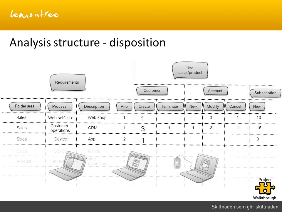 Analysis structure - disposition Requirements Folder area Process Description Prio Use cases/product Customer Account Subscription Create Terminate New Sales Web self care 1 Modify Cancel 3110Web shop Sales Customer operations CRM SalesDevice23App SalesDevice2111Online 1 ProductInventory1 Product configurations Walkthrough Project