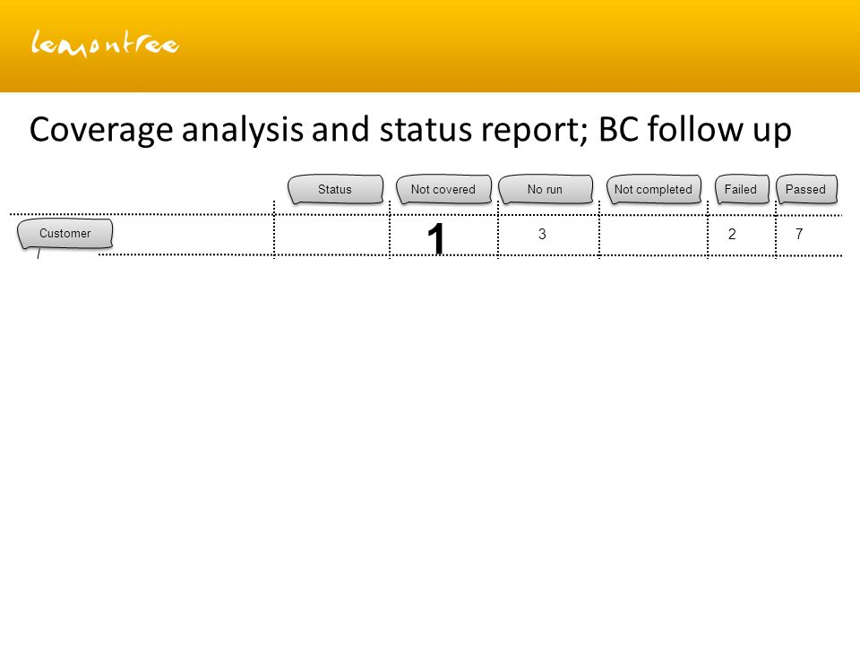 Coverage analysis and status report; BC follow up Customer Customer operations New Terminate New 2 1 0 3 2 1 1 No run Not completed Failed Passed Status Not covered 1 327 1 3 Passed 1 1 1 3 Not covered Not completed Web self care Mobile device New Failed 0 1 3 2 2 3 2