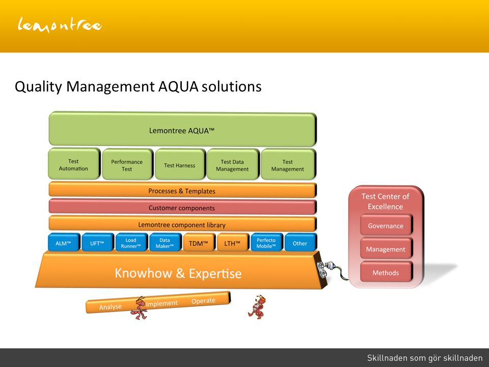 Quality Management AQUA solutions