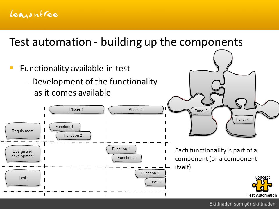 Test automation - building up the components  Functionality available in test – Development of the functionality as it comes available Requirement Design and development Test Phase 1 Phase 2 Function 1 Function 2 Function 1 Function 2 Function 1 Func.