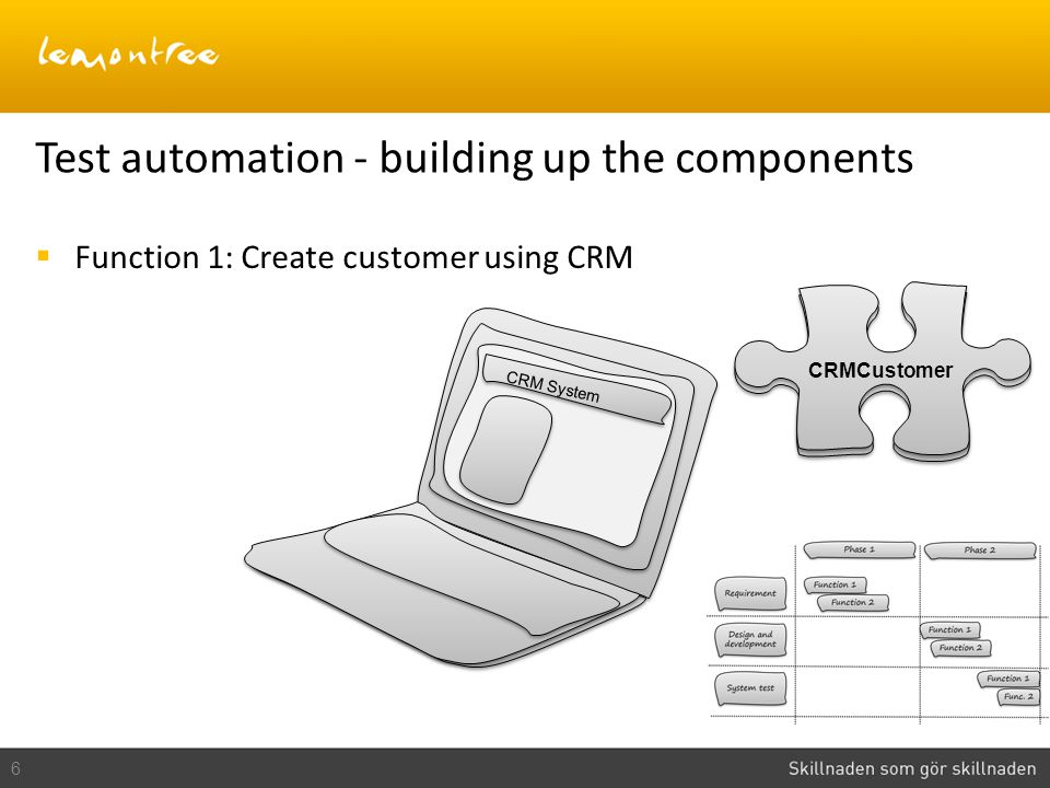 6 Test automation - building up the components CRM System  Function 1: Create customer using CRM CRMCustomer