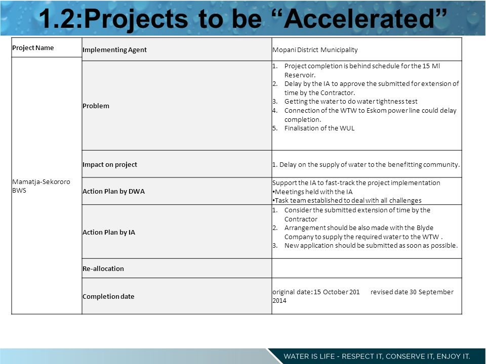 1.2:Projects to be Accelerated Project Name Implementing AgentMopani District Municipality Mamatja-Sekororo BWS Problem 1.Project completion is behind schedule for the 15 Ml Reservoir.