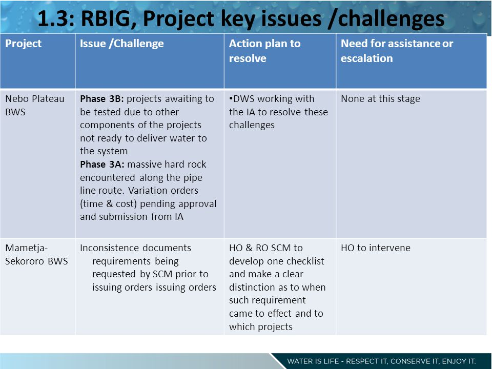 1.3: RBIG, Project key issues /challenges ProjectIssue /ChallengeAction plan to resolve Need for assistance or escalation Nebo Plateau BWS Phase 3B: projects awaiting to be tested due to other components of the projects not ready to deliver water to the system Phase 3A: massive hard rock encountered along the pipe line route.