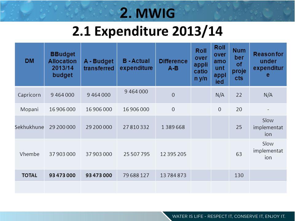 2. MWIG 2.1 Expenditure 2013/14