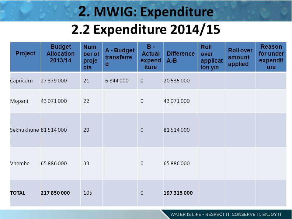 2. MWIG: Expenditure 2.2 Expenditure 2014/15