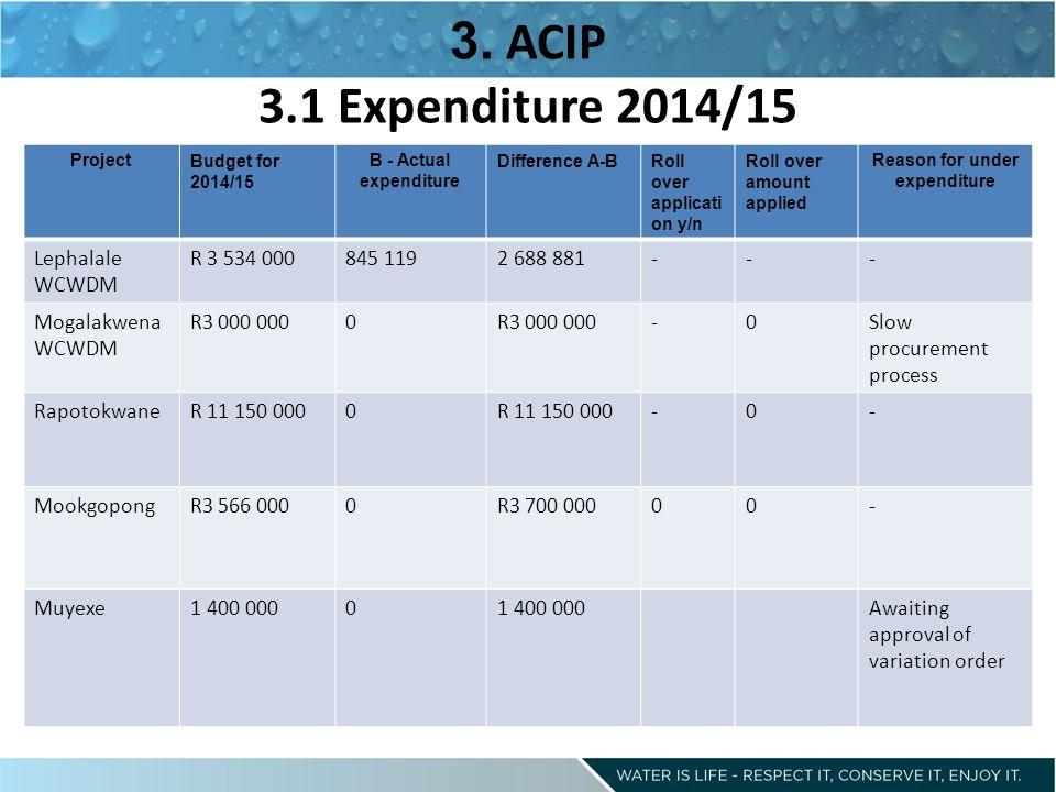3. ACIP 3.1 Expenditure 2014/15