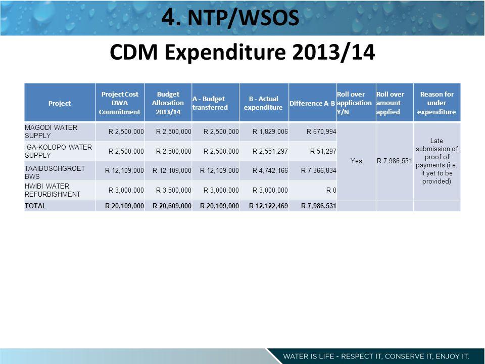 CDM Expenditure 2013/14 4.