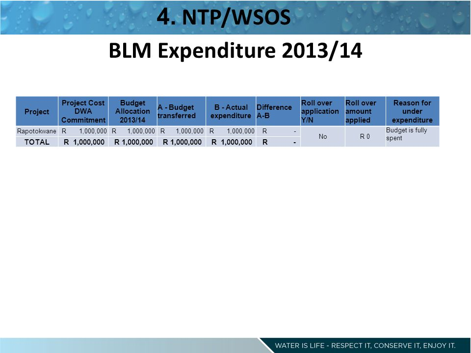 BLM Expenditure 2013/14 4.